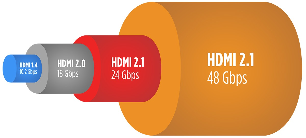 HDMI bandwidth comparison