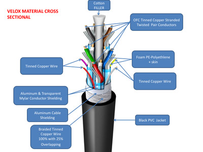 Velox Cable Cutaway
